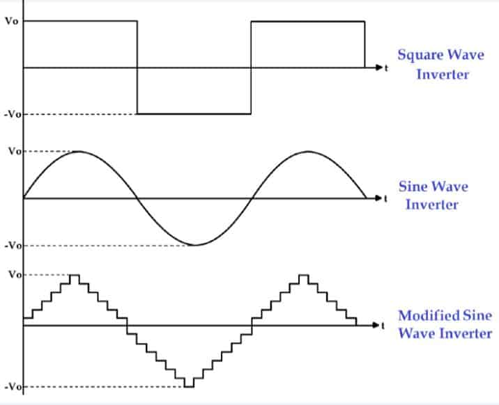 How Does an Inverter Work?: Types of Inverter