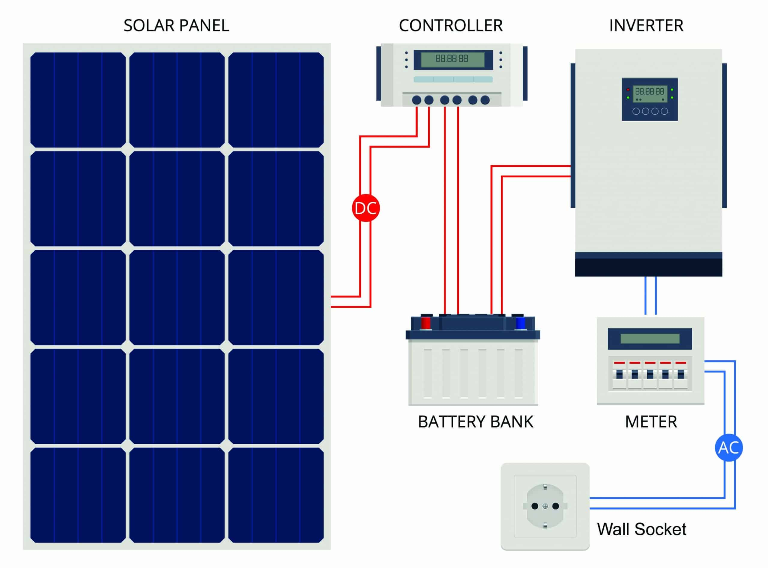 Solar Panel connections